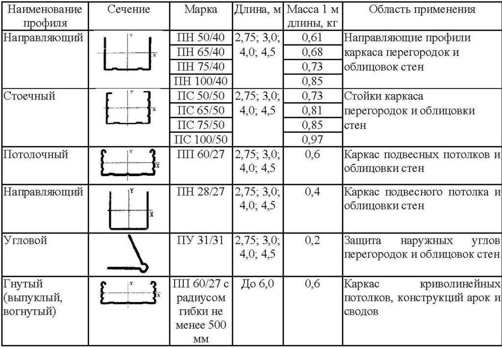 Необходимый профиль для перегородок из гипсокартона: основные виды