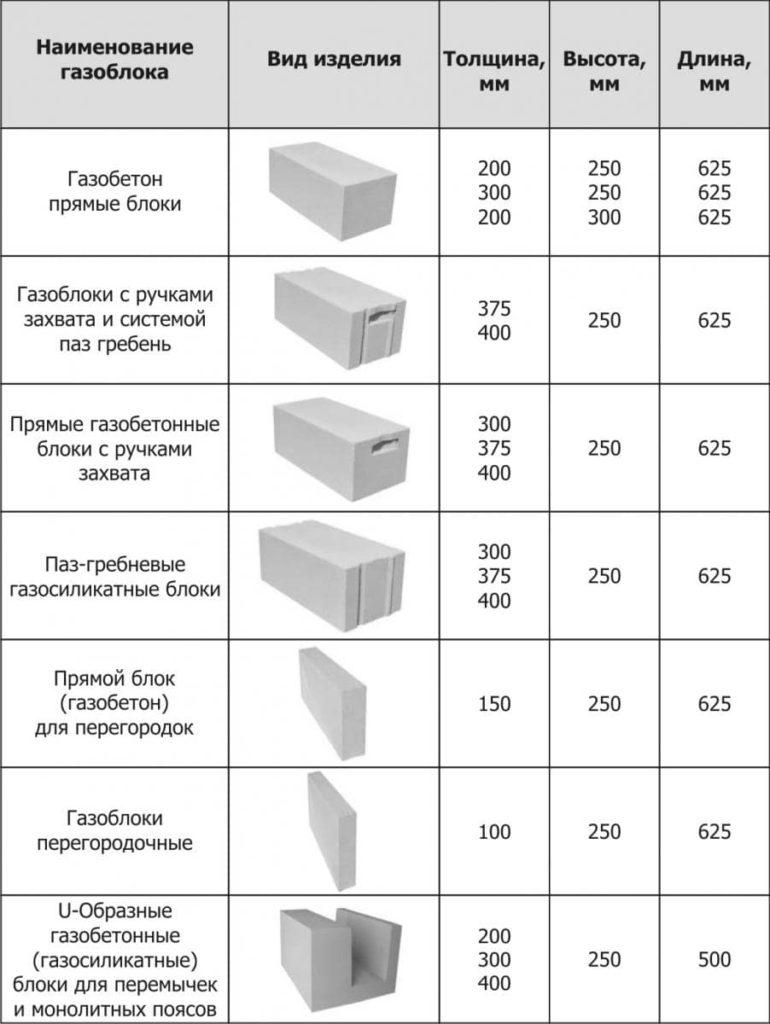 Перегородки из пеноблоков: преимущества материала, пошаговая инструкция по возведению перегородки