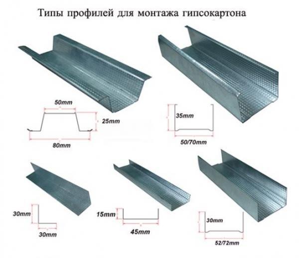 Возведение перегородки из гипсокартона своими руками-пошаговая инструкция
