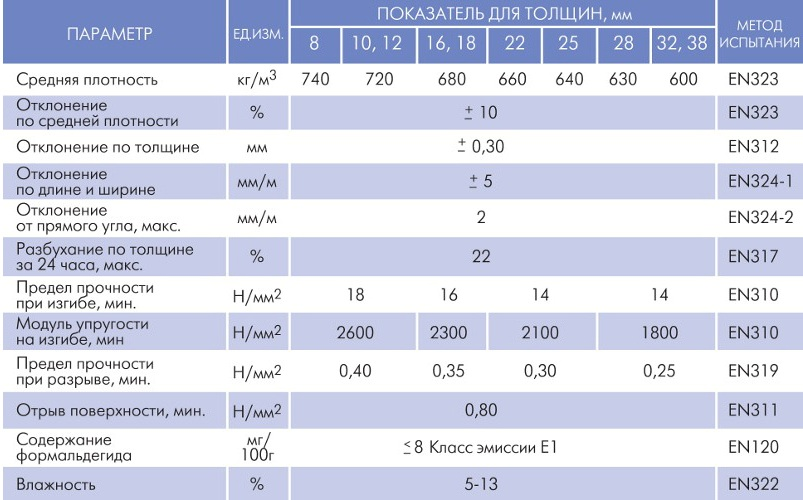 Основные характеристики ДСП