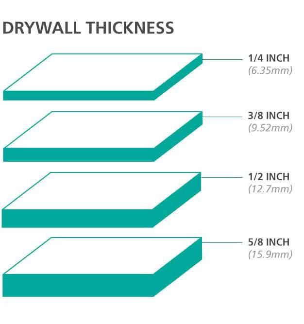 Расчет толщины гипсокартонной перегородки
